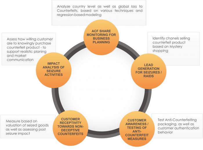 Anti-Counterfeit-Consultation-Process-Piyush_Ratnu
