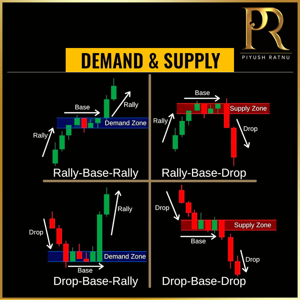 Piyush Ratnu Forex Trading Tutorials | Forex Trading | Training | Strategy | Analysis | Most Accurate XAUUSD Spot Gold Traders | Trading Strategy | Forex Tips | Chart Formats | How to read Charts | Forex Training Courses | Quotes | Hire Professional Forex Traders