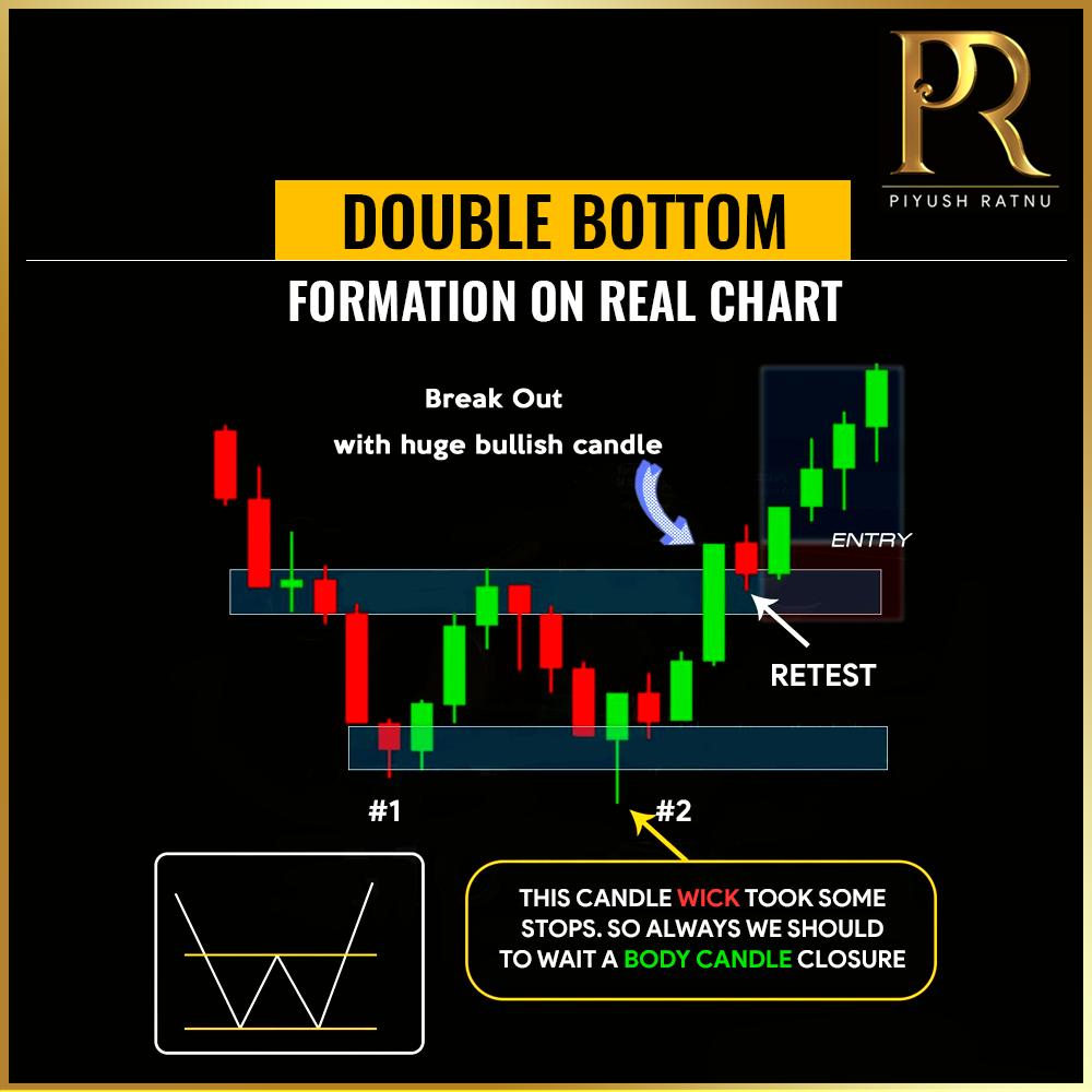 Piyush Ratnu Forex Trading Tutorials 100