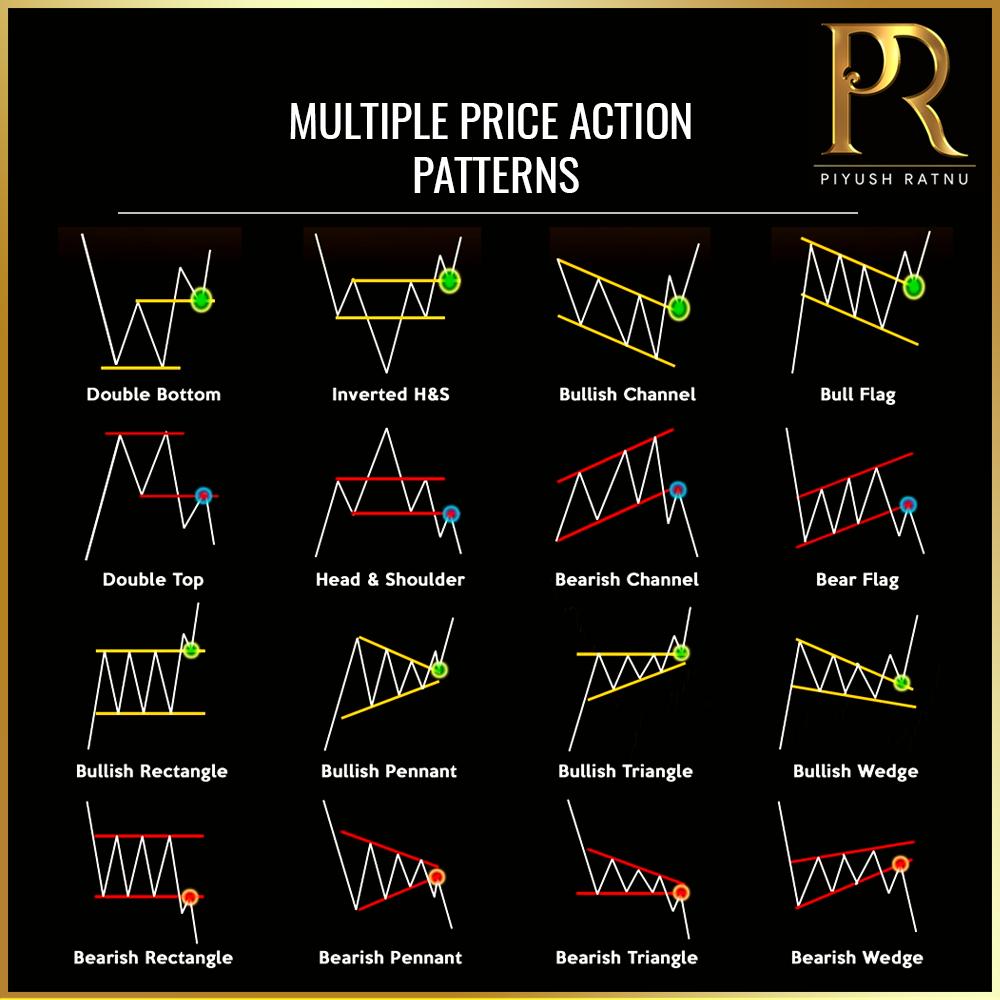 Piyush Ratnu Forex Trading Tutorials 102