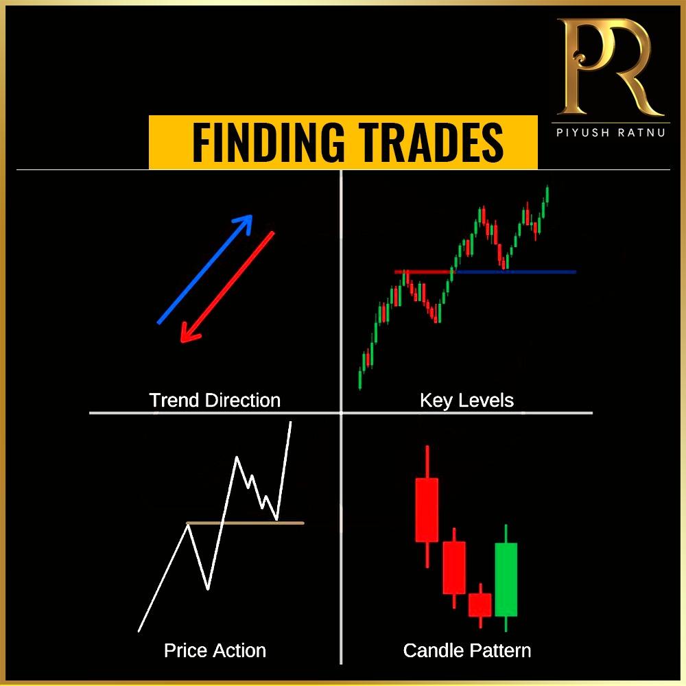 Piyush Ratnu Forex Trading Tutorials 138