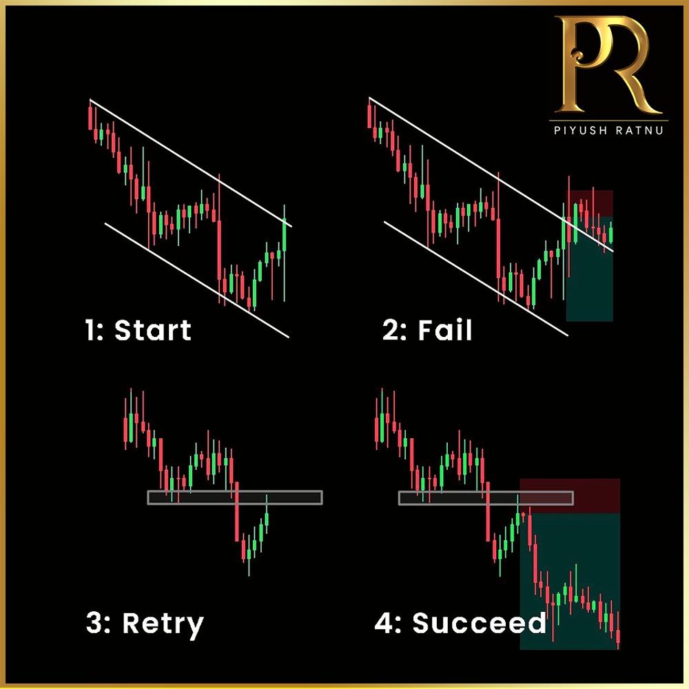 Piyush Ratnu Forex Trading Tutorials 147