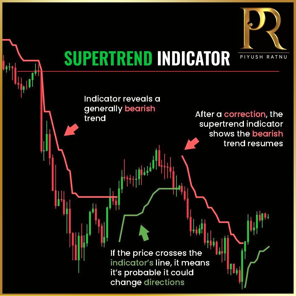 Piyush Ratnu Forex Trading Tutorials 151
